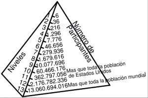estructura-piramidal